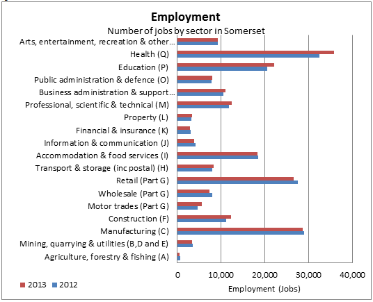 Number of jobs by sector chart